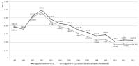 I numeri della Politica Industriale nel 2012